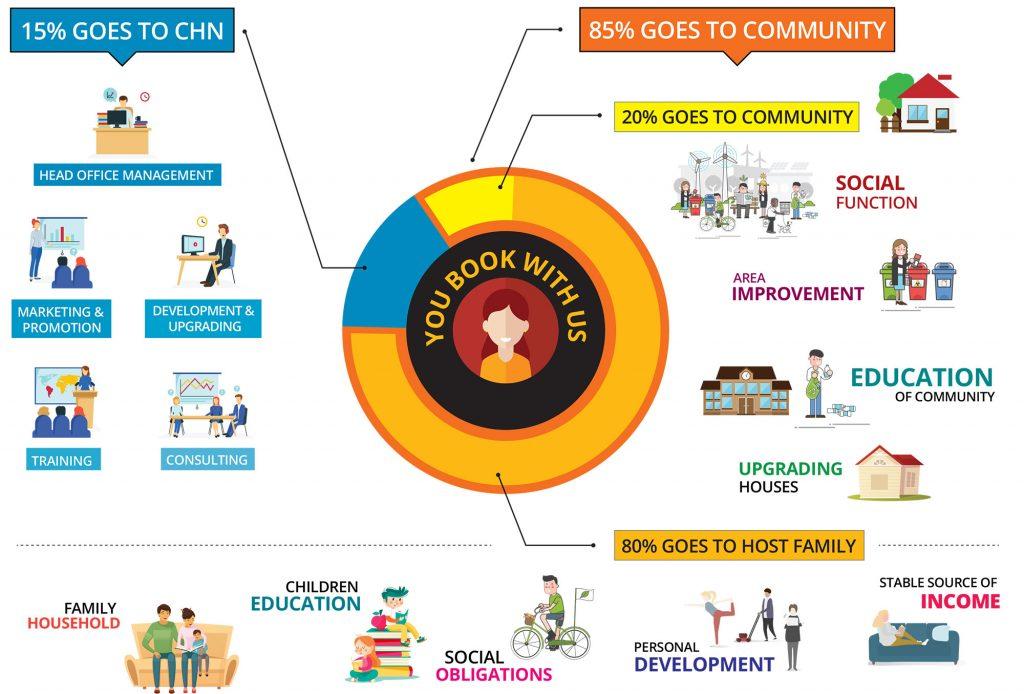 Community Homestay Network impacts